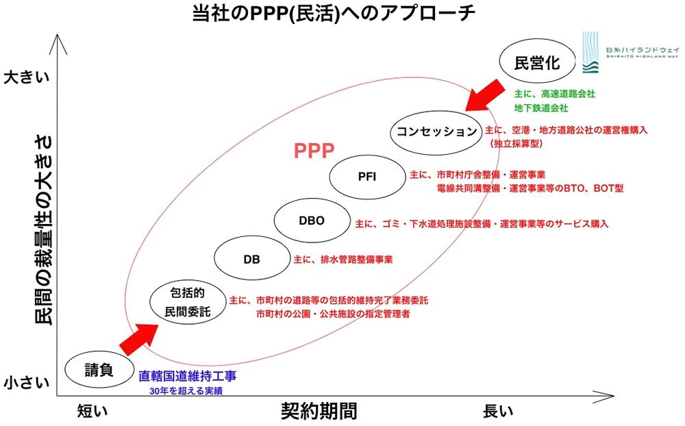当社PPP(民活)へのアプローチ